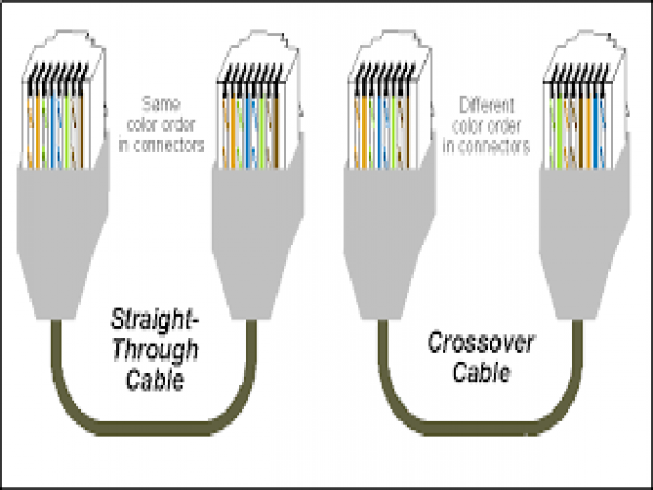 MEMBUAT KABEL UTP STRAIGHT & CROSS